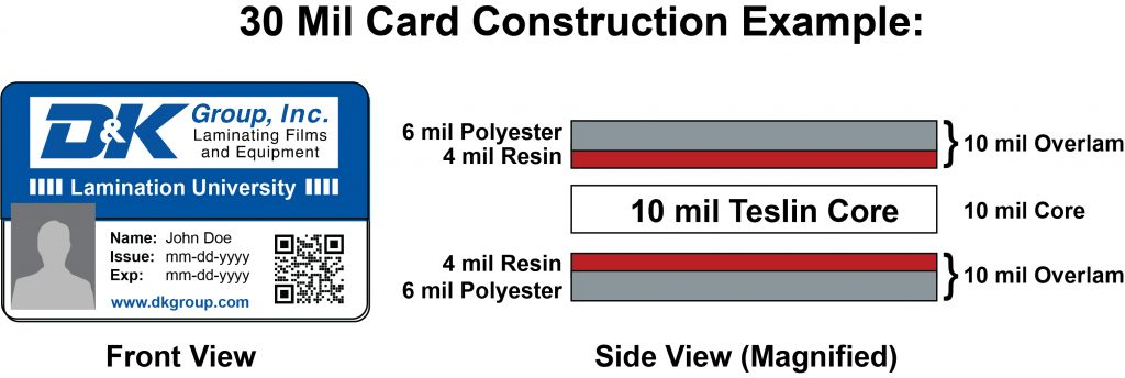 card construction diagram